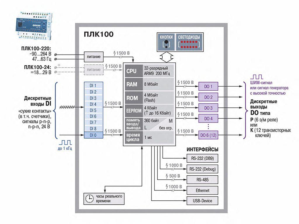Рис.1 - Функциональная схема «ОВЕН ПЛК100»