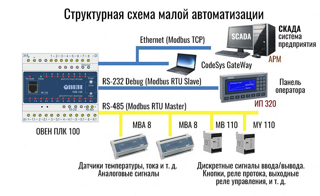Рис.1 - Структурная схема применения ПЛК100