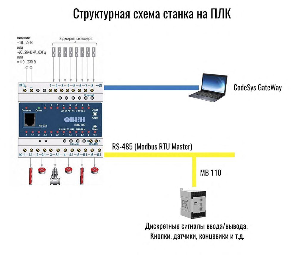 Рис.3 - Структурная схема станка на ПЛК10