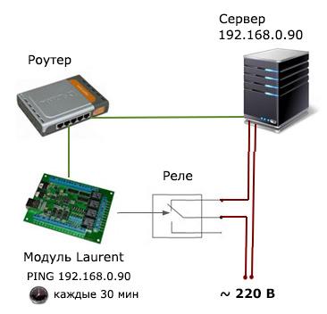 Система CAT для мониторинга и сброса питания удаленного компьютера по PING IP