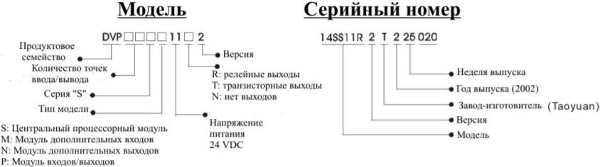 Расшифровка названия модели и серийного номера Delta Electronics DVP14SS