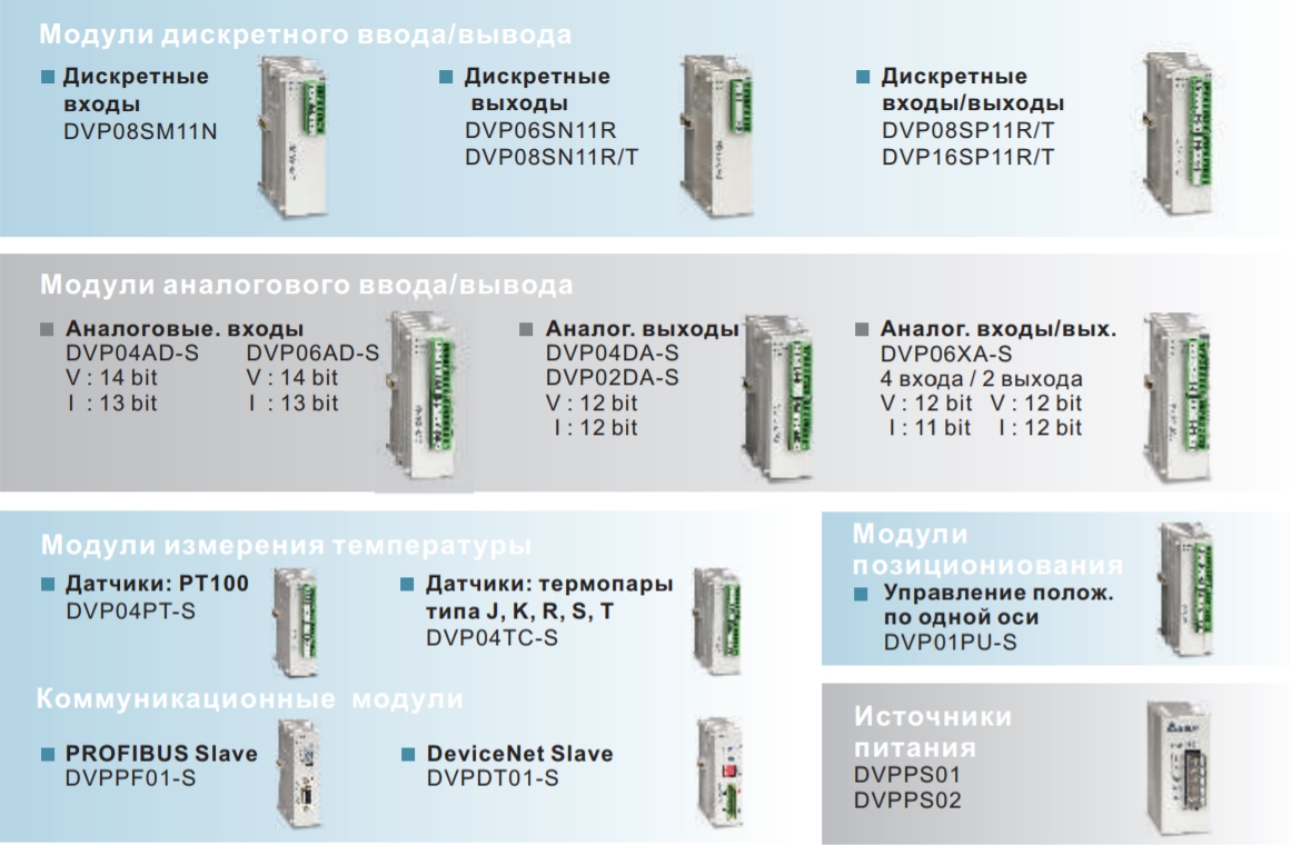 Поддерживаемы модули Delta Electronics DVP-SS