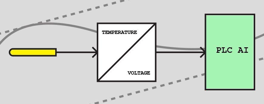 Что такое AI (аналоговый вход) в ПЛК. Для чего он нужен?