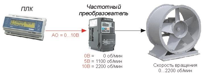 Рис. 1 — Управление скоростью вращения вентилятора через AO ПЛК