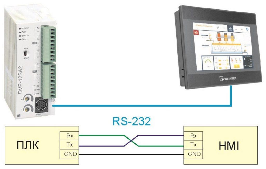 Рис. 1 — Подключение устройств по интерфейсу RS-232
