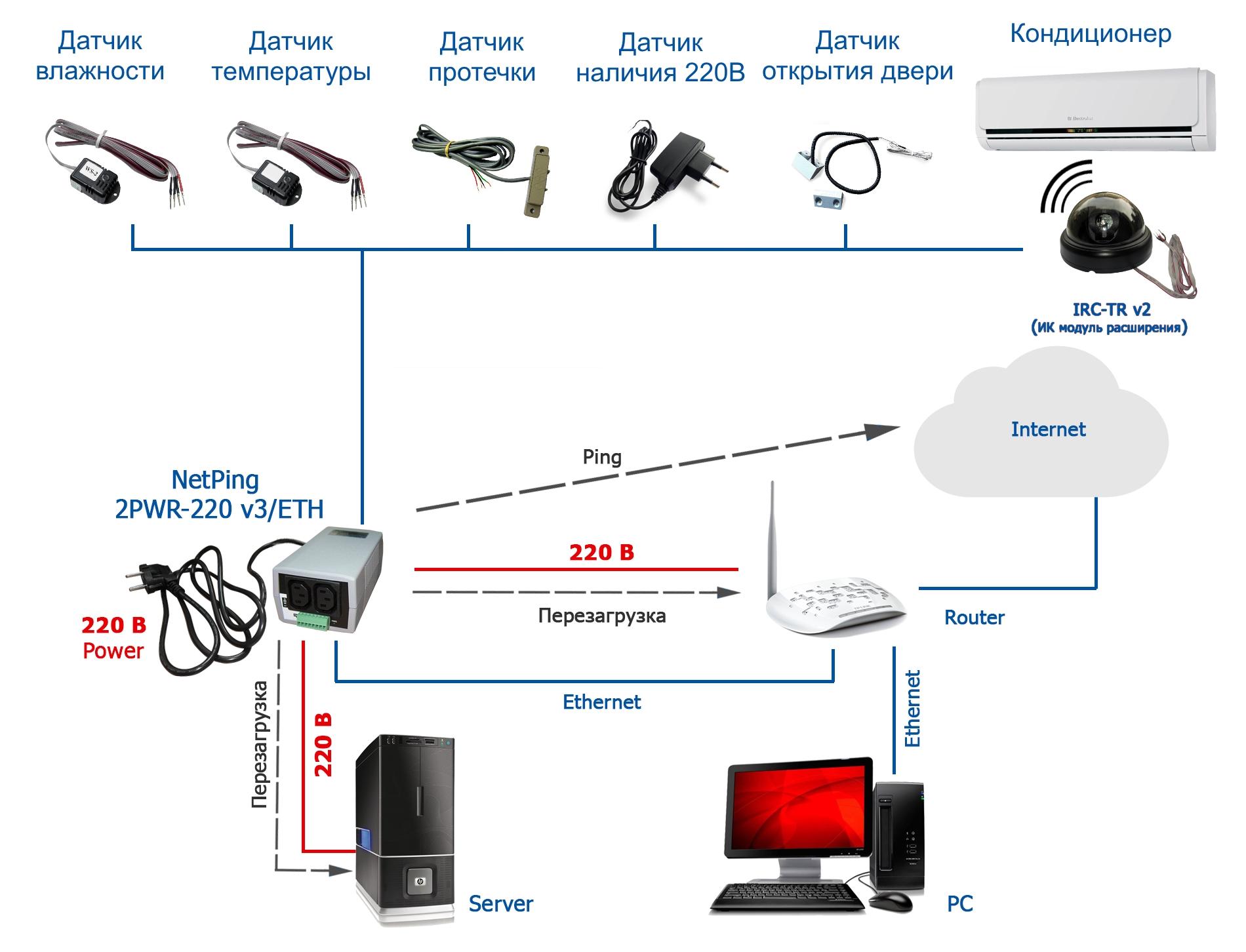 Подключение датчиков и внешних устройств к IP PDU NetPing 2/PWR-220 v3/ETH