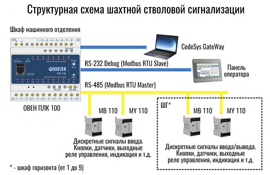 Рис.2 - Структурная схема ШСС на ПЛК100