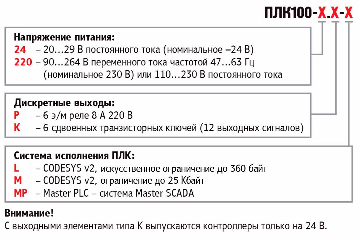 Модификации ОВЕН ПЛК100