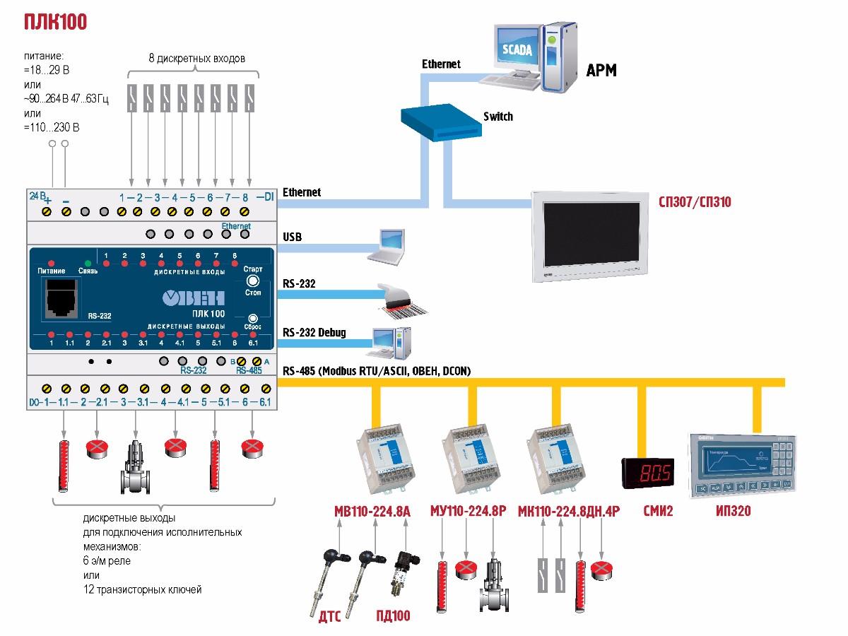 Возможная схема работы контроллера ОВЕН ПЛК100 в промышленной сети