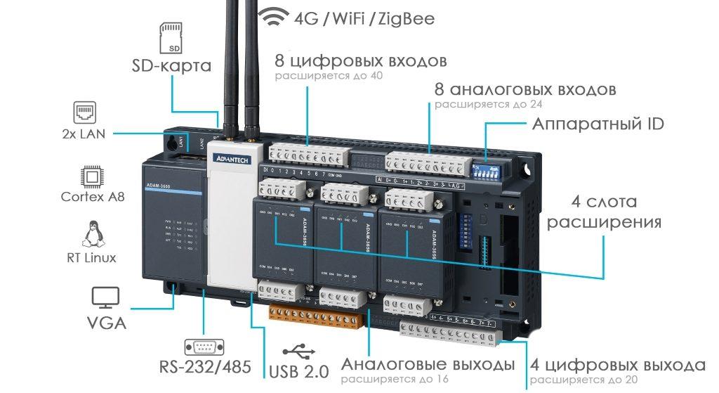 ADAM-3600 — многофункциональный промышленный контроллер