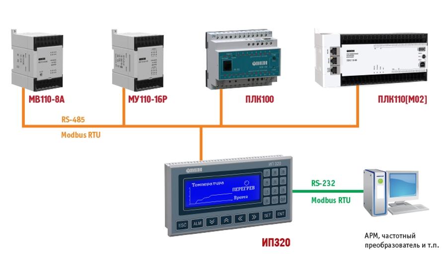 Пример использования ОВЕН ИП320