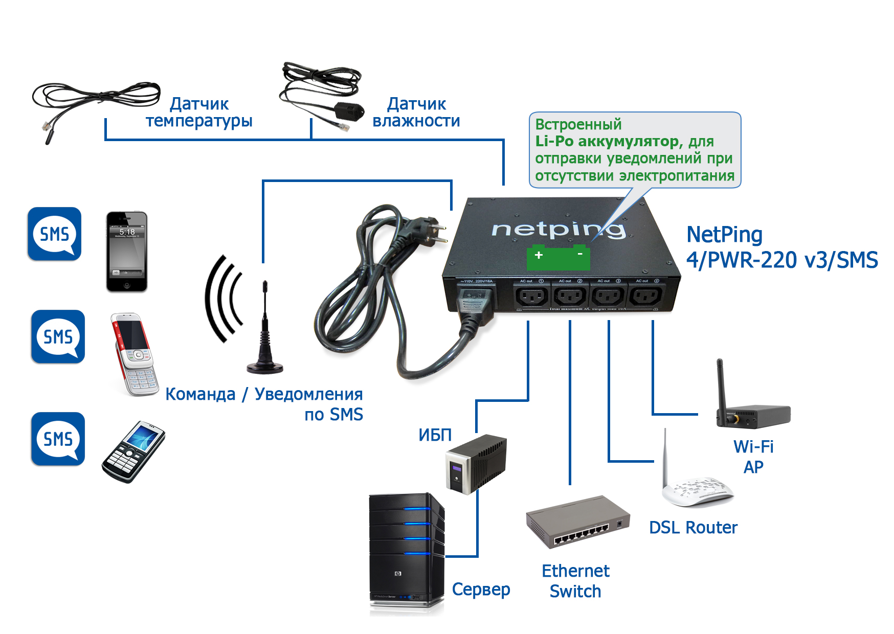 NetPing 4/PWR-220 v3/SMS - нагрузка и датчики