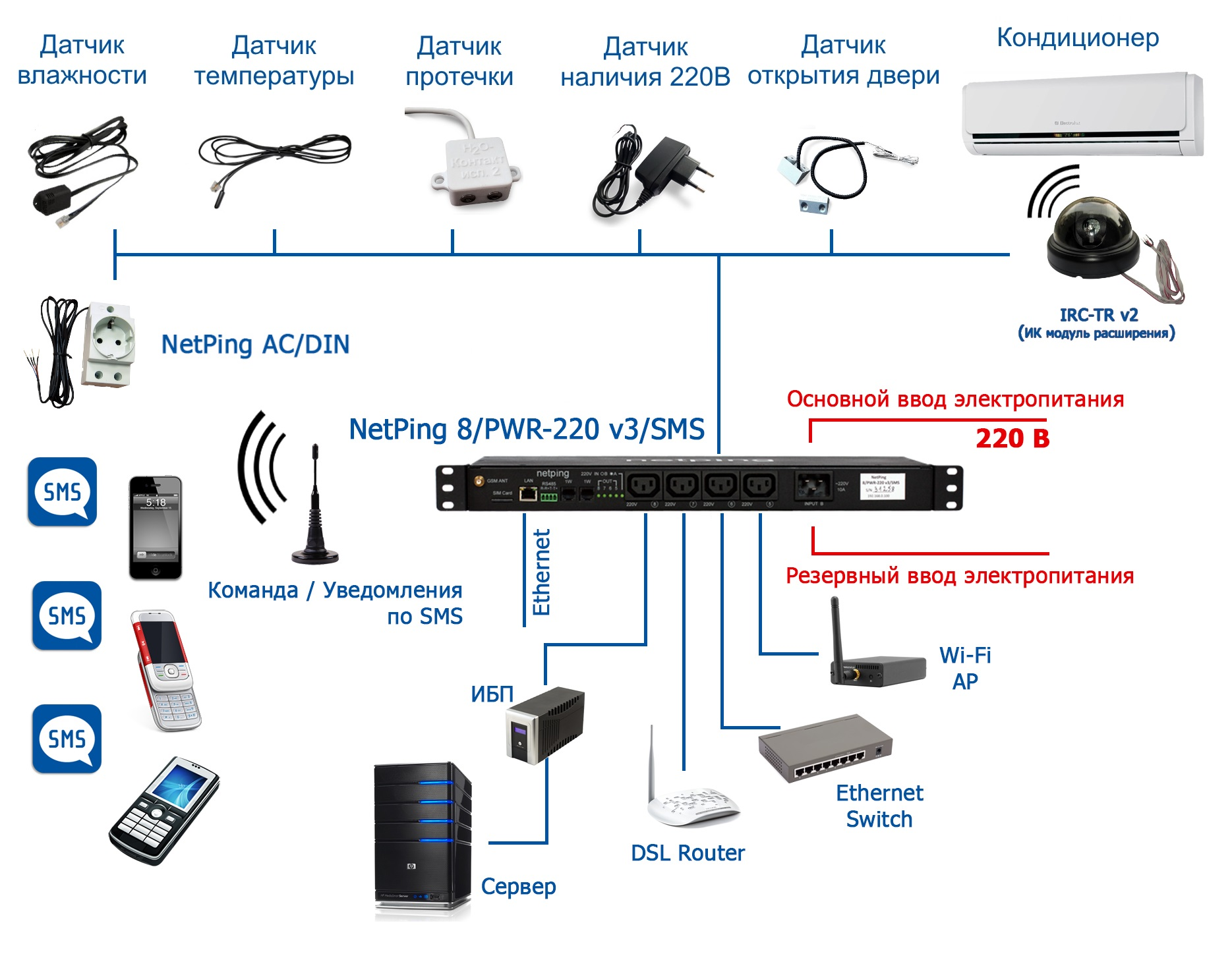 Подключение датчиков и внешних устройств к IP PDU NetPing 8PWR-220 v3SMS
