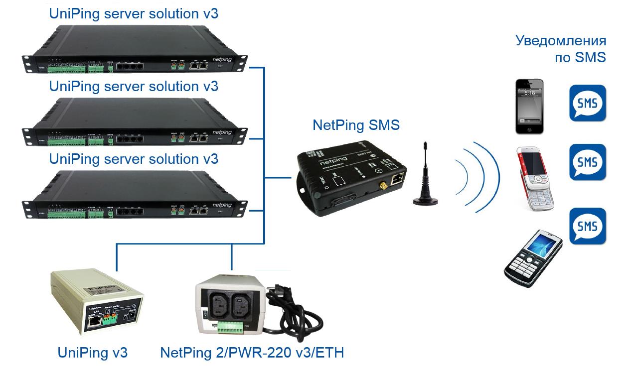 NetPing SMS - схема взаимодействия