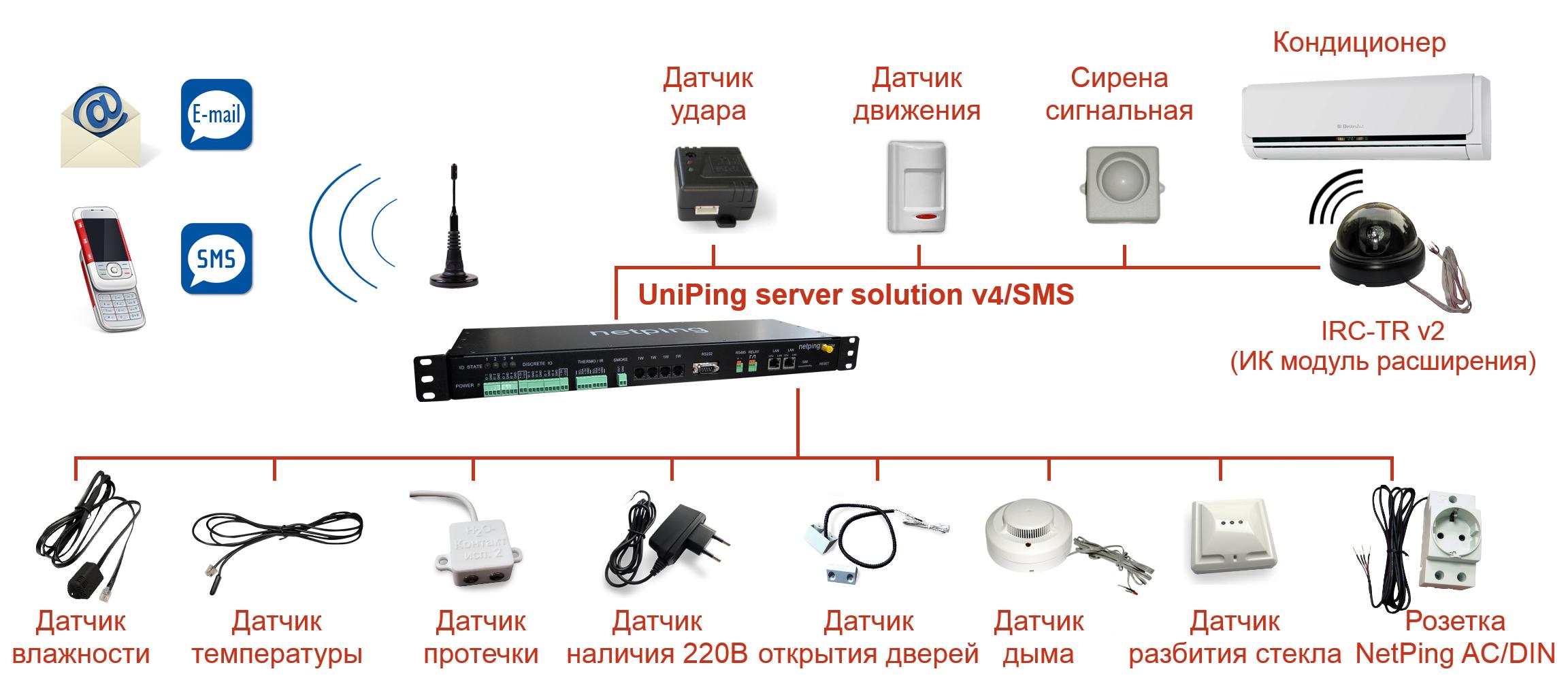 Подключение датчиков и внешних устройств к UniPing server solution v4SMS
