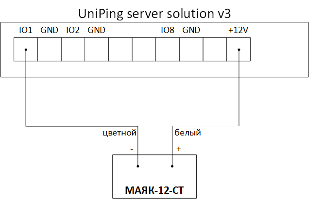 UniPing server solution v3 и МАЯК-12-СТ
