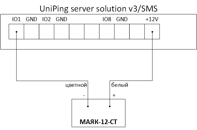 UniPing server solution v3SMS и МАЯК-12-СТ