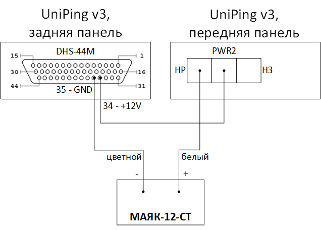 UniPing v3 и МАЯК-12-СТ