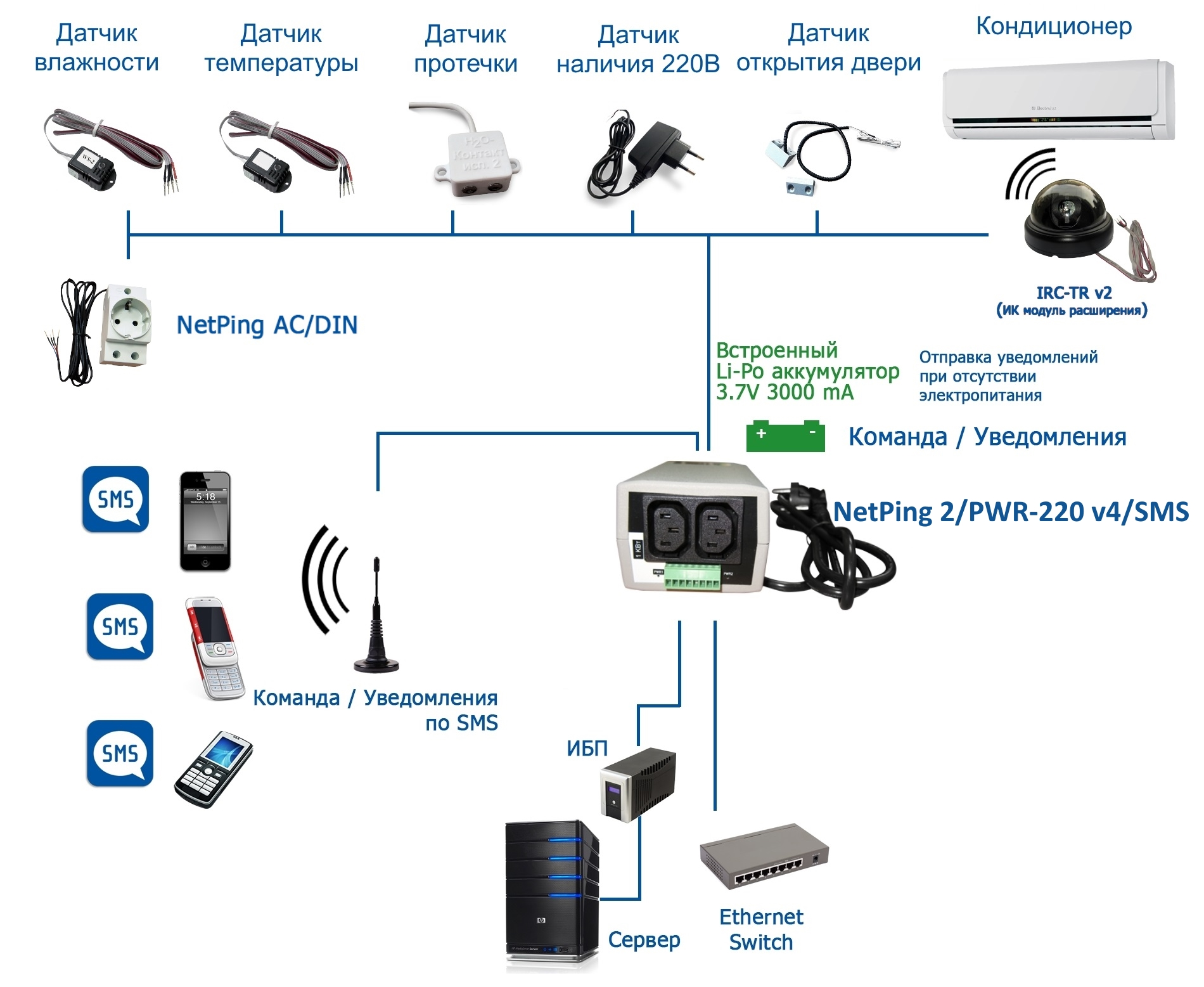 NetPing 2/PWR-220 v4/SMS - подключение датчиков