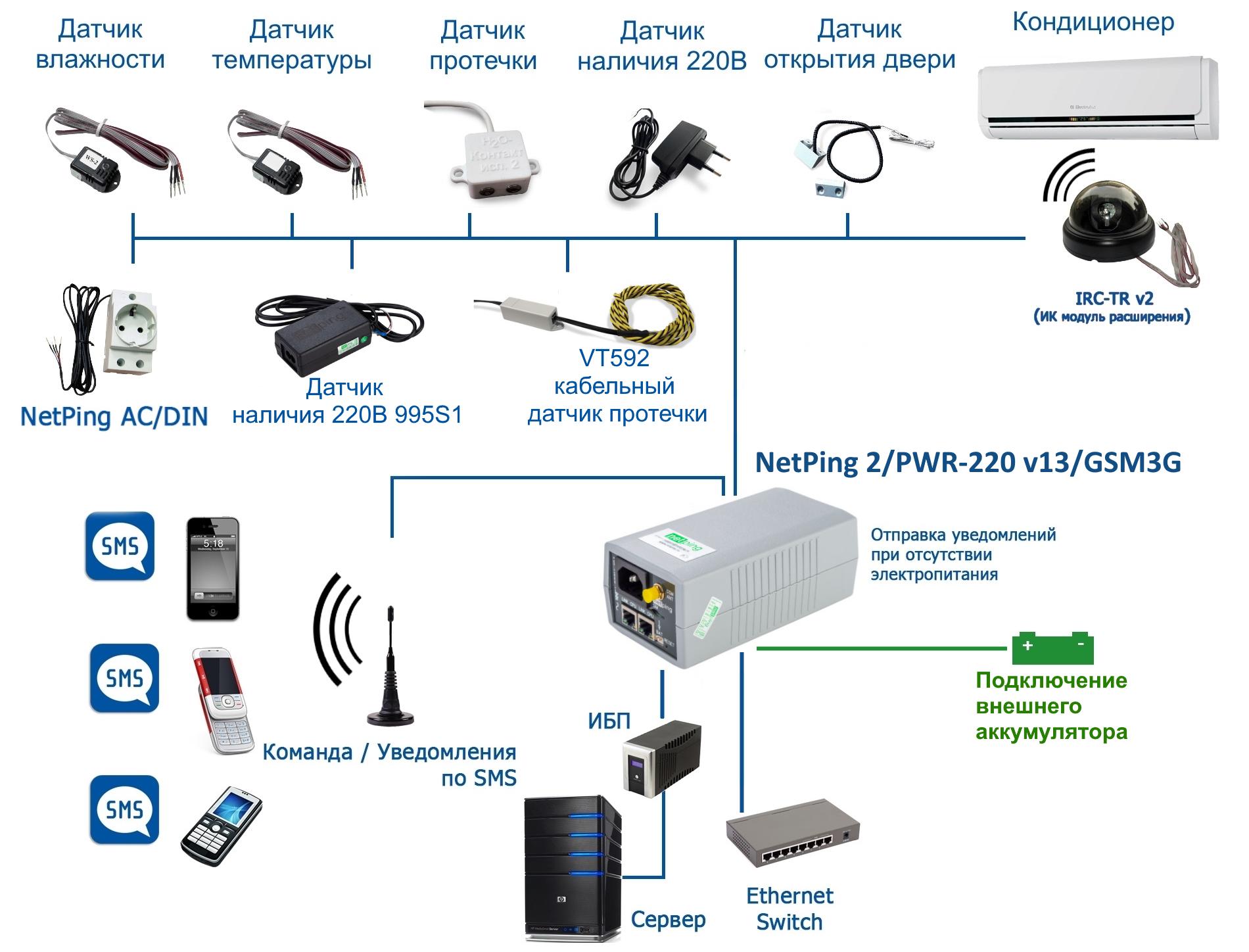 NetPing 2/PWR-220 v13/GSM3G - подключение нагрузки, датчиков и исполнительных механизмов