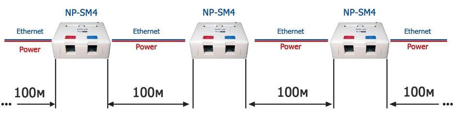 POE коммутатор NetPing NP-SM4 - основа для построения сетей Ethernet