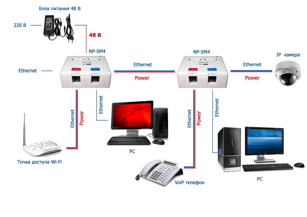 POE коммутатор NetPing NP-SM4 - варианты использования