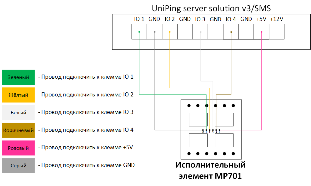 Подключение MP701 к UniPing server solution v4/SMS и UniPing server solution v3/SMS
