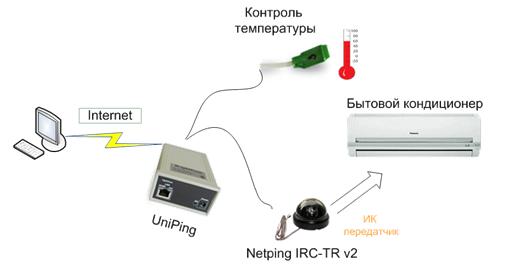 IRC-TR v2 - принцип действия ИК модуля