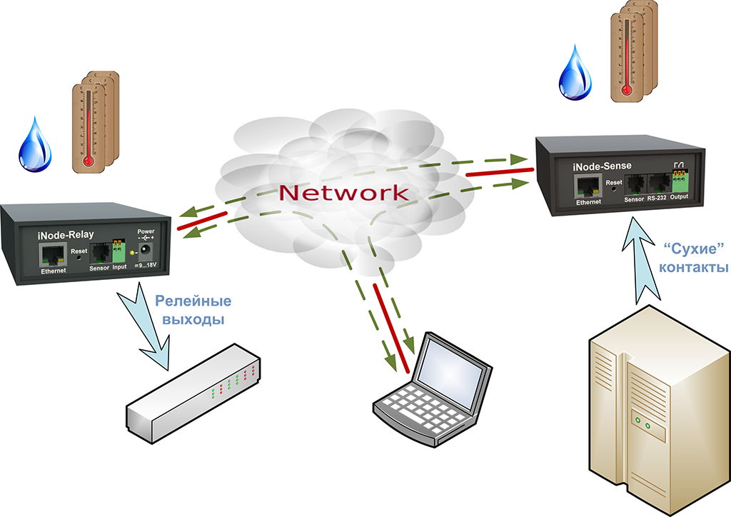 Типовая схема применения сетевых адаптеров iNode-Sense и iNode-Relay