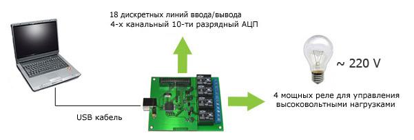 USB модуль Ke-USB24R - пример использования
