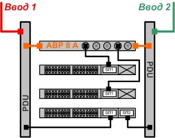 BONCH-ATS/PDU используется в телекоммуникационном шкафу с двумя вводами питания - схема