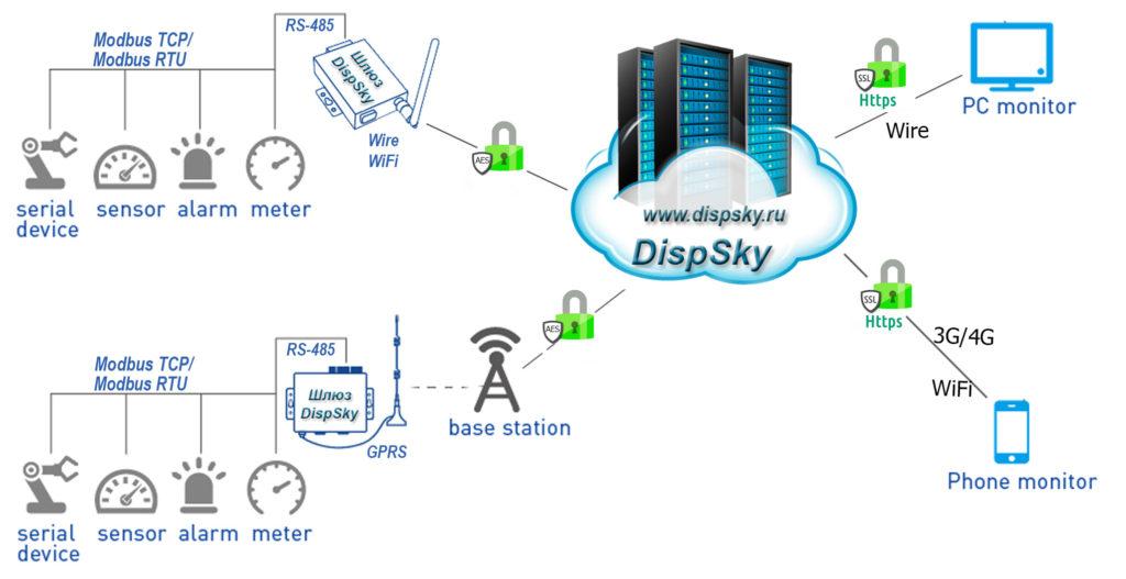 Рис. 9 — Схема подключения оборудования к DispSky