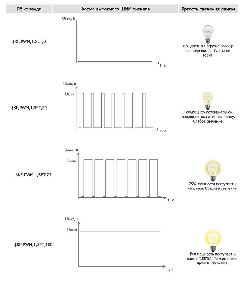 Рисунок 22. Laurent-5G - плавное управление яркостью свечения лампочки с помощью ШИМ