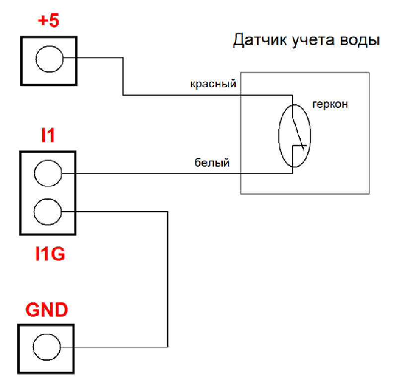Рисунок 26. Laurent-5G - счетчики импульсов для учета расхода воды