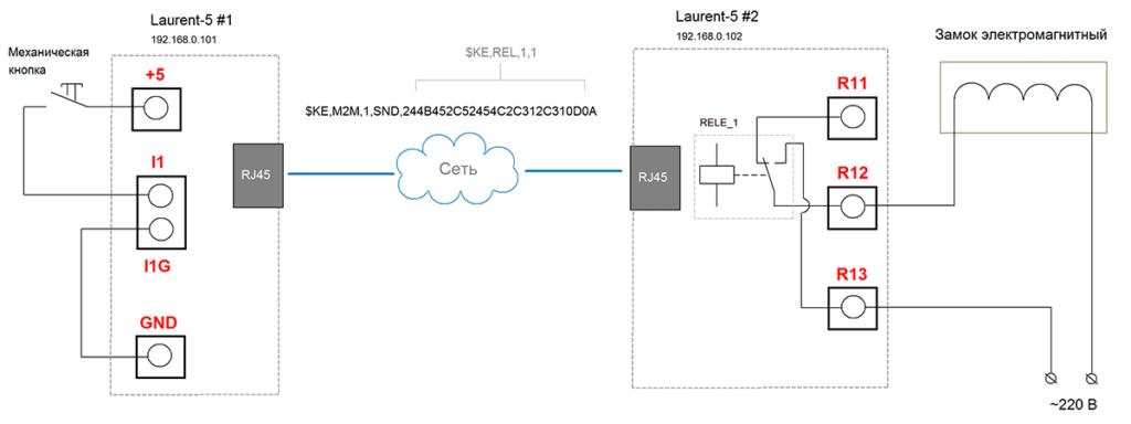 Рисунок 27. Laurent-5G - взаимодействие двух модулей напрямую по технологии M2M