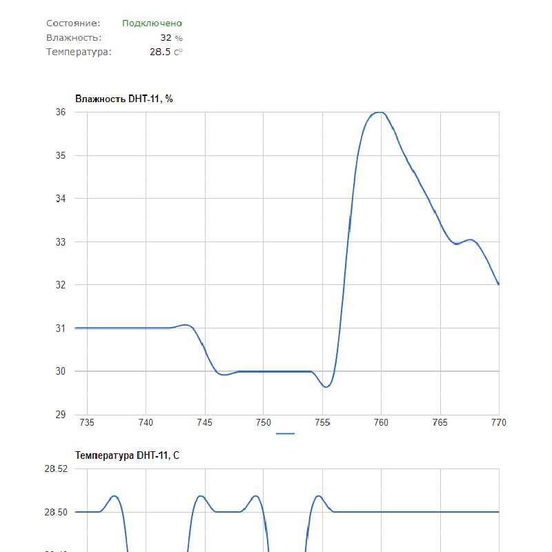 Рисунок 6. Laurent-5 график измерений датчиков