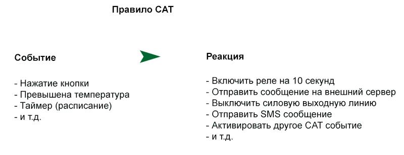 Рисунок 7. Программируемая логика (CAT) в Laurent-5G