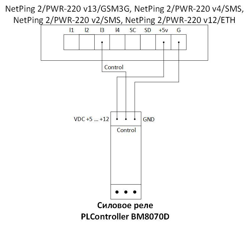 Схема подключения через IO линию NetPing 2/PWR-220 v13/GSM3G, NetPing 2/PWR-220 v4/SMS, NetPing 2/PWR-220 v2/SMS, NetPing 2/PWR-220 v12/ETH к PLController R15250 силовому реле 15A/250B на DIN-рейку