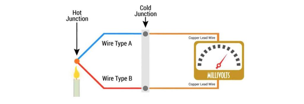 Что такое термопара в ПЛК и как работает?
