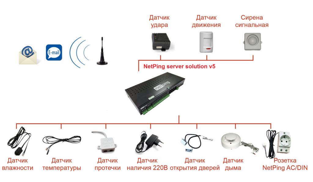 Рисунок 3. NetPing server solution v5 с комплектом датчиков