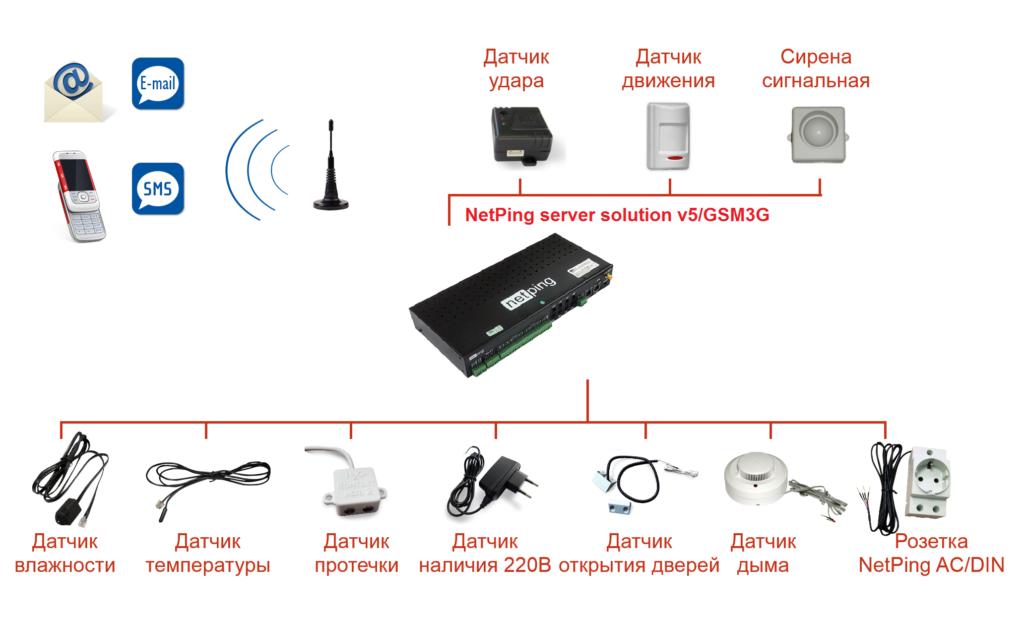 Рисунок 3. Подключение датчиков и внешних устройств к NetPing server solution v5/GSM3G