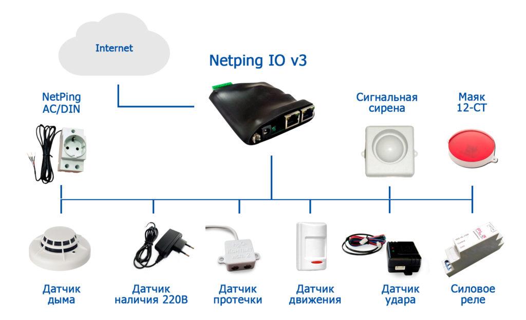 Рисунок 1. Схема подключения датчиков и исполнительных устройств к устройству NetPing IO v3