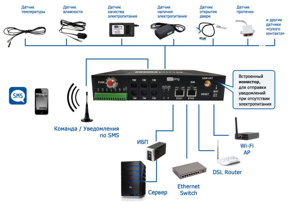 Рисунок 3. IP PDU устройство NetPing 4/PWR 220 v6.2/GSM3G с подключенными датчиками и нагрузкой