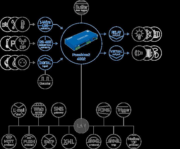 Рисунок 1. Poseidon2 4002 Tset - подключение датчиков и обмен данными через различные протоколы и стандарты