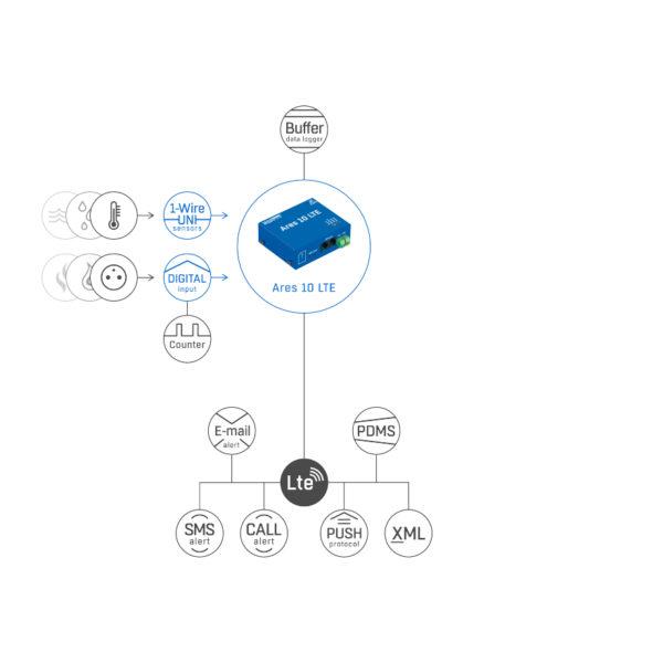 Ares 10 LTE E plain схема
