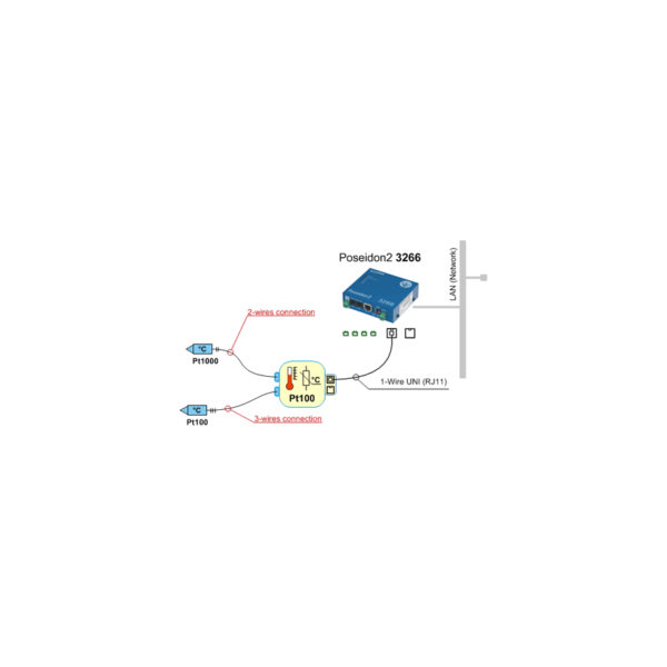 Temperature measurement with Pt100 and Pt1000 over the Ethernet