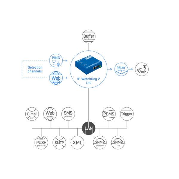 IP WatchDog2 Lite схема
