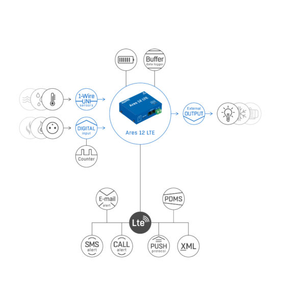 Ares 12 LTE E схема