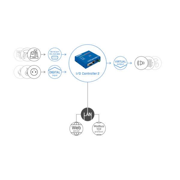 Схема IO Controller 2