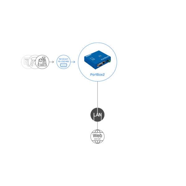 Иллюстрация изображения PortBox2